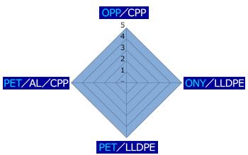 HRLの包材種別の印字品位