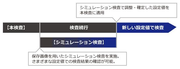 PCi400の特長:シミュレーション検査機能