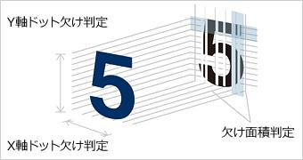 PCiシリーズ共通の特長:文字欠け検査(ドット欠け判定)
