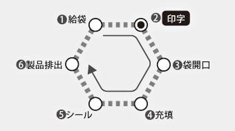 印字検査が行えない従来機の場合のイメージ図