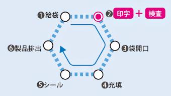 印字と印字検査が行えるPCP200JAの場合のイメージ図