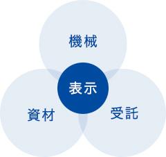 イーデーエムの3つの事業領域