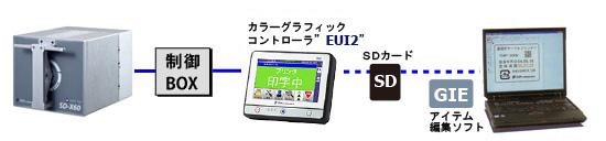 SDX60/128本体とソフト相関図