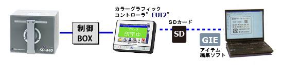 SDX40i本体とソフト相関図