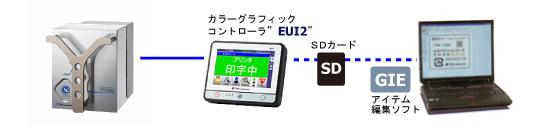 THP2000c本体と関連ソフト相関図